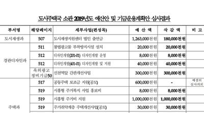 시흥시의회, 내년 예산 줄줄이 삭감..11일까지 심의