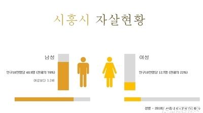"""시흥시 남부권 남성 자살률 높아 """"대책 시급"""""""